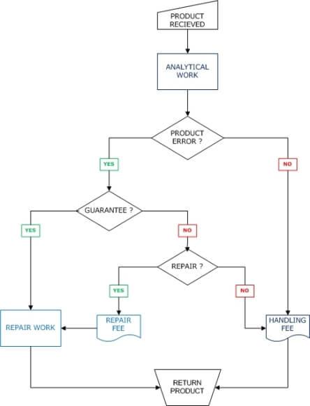 Return Material Flow Chart