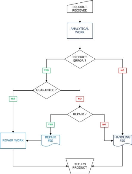 Return Material Flow Chart
